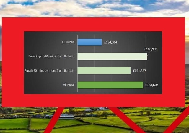 Chart from the report detailing average house prices