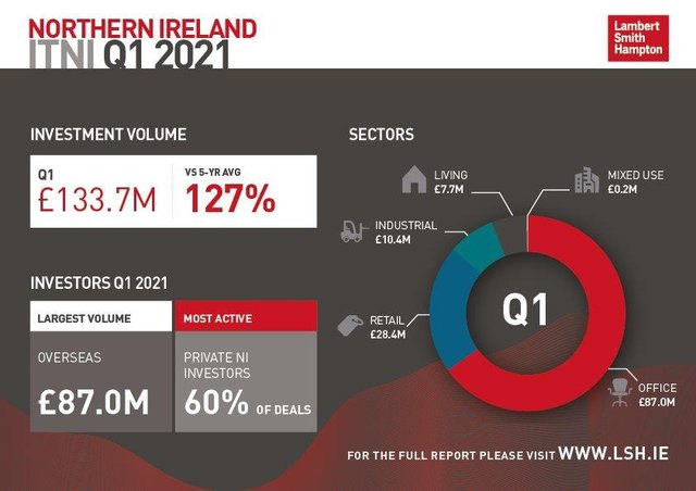 The Investment Transactions Northern Ireland Bulletin for Q1 2021
