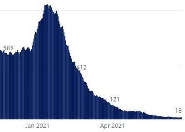 Confirmed Covid-19 patients in NI health trusts have been steadily dropping. Source: Department of Health dashboard.